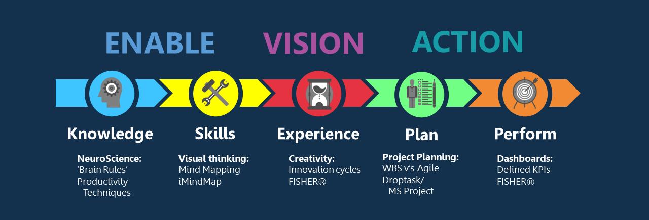 Vision2Action framework